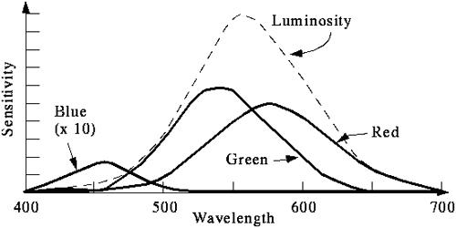 Spektralna osetljivost