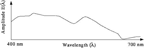 Spektralna raspodela snage