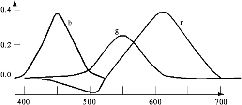 Optimalna spektralna raspodela snage