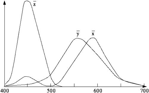 CIE funkcija spektralne osetljivosti