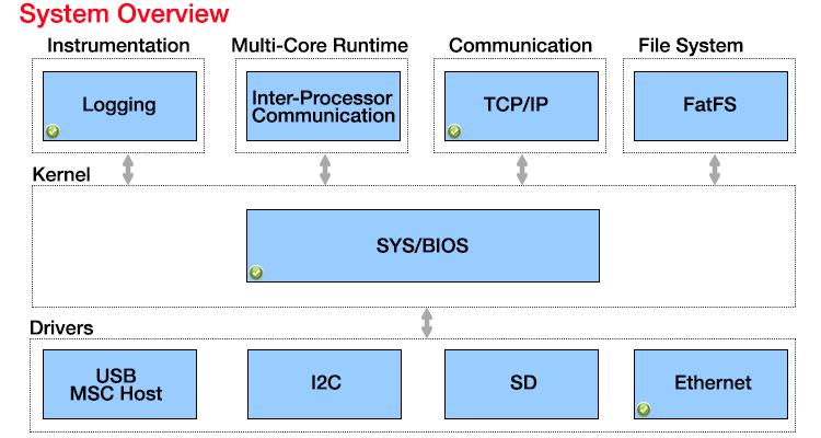 ti-rtos_system-overview_texas_instruments_otpornik.com